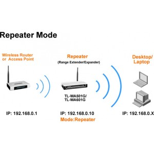 Access point - Repeaters - WiFi to LAN